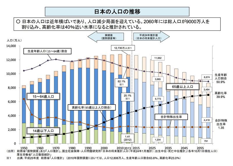 LPの方向けグラフ